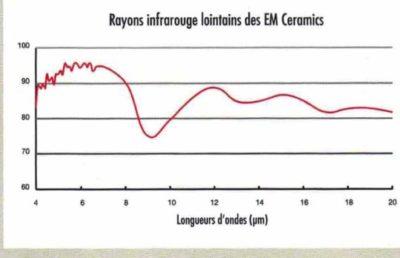perles de céramique EM infrarouges lointains analyse scientifique
